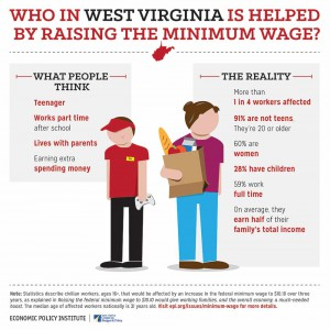 Low wage workers in WV